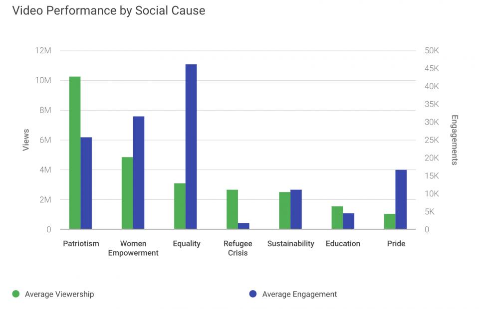 Sosyal Olaylarla ilgili Video Performans Grafiği